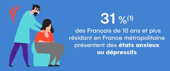 31 % des Français présentent des états anxieux ou dépressifs